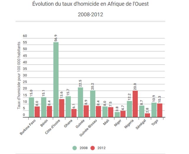 omicidi africa ovest