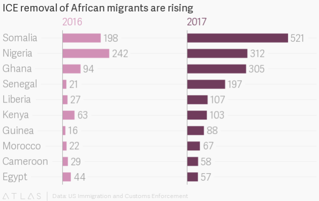 africani reimpatriati dgli usa