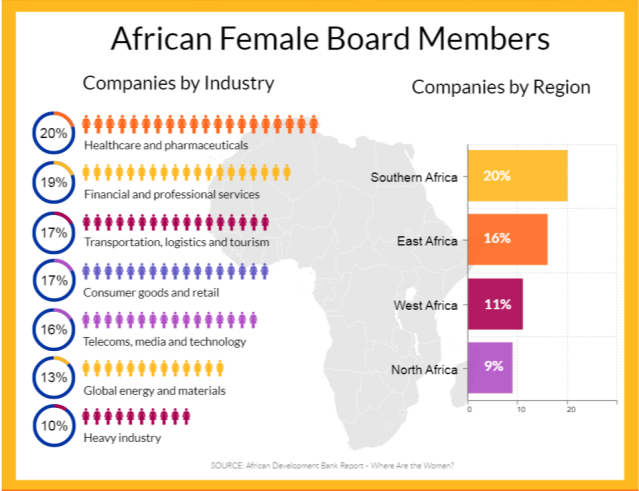 INFOGRAPHIC Women Leading Africa