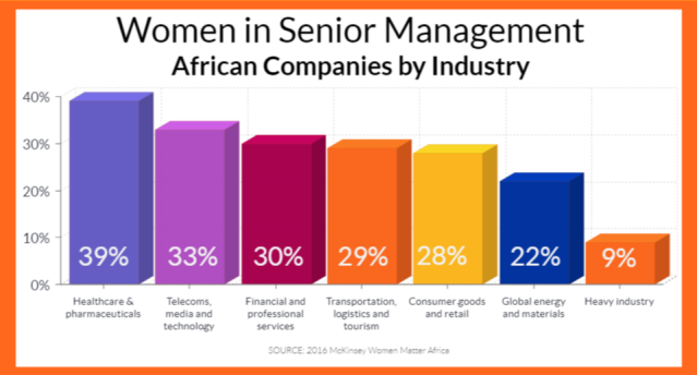 INFOGRAPHIC Women Leading Africa2
