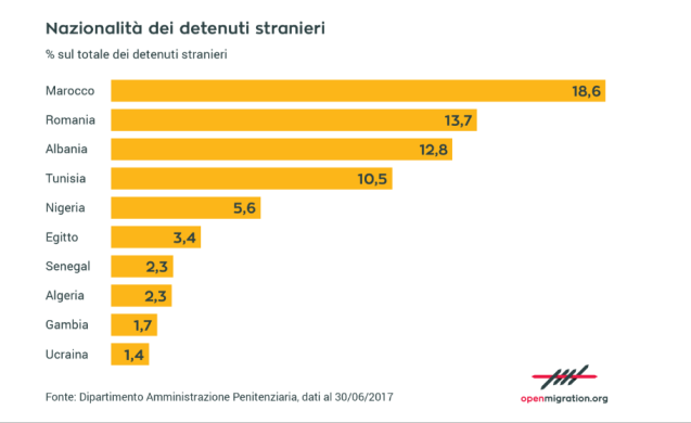 Cosa dicono i dati sui detenuti stranieri in Italia ⁄ Open Migration