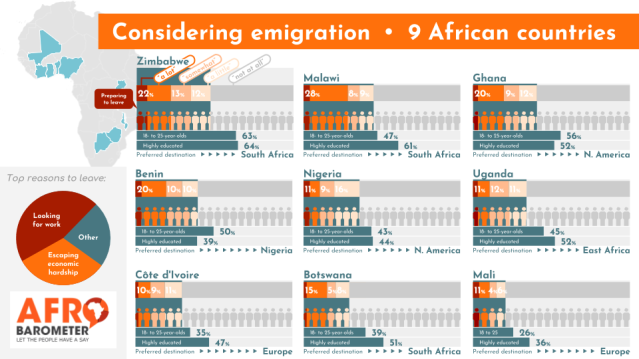 considering_emigration-9_african_countries-afrobarometer-9aug18.png