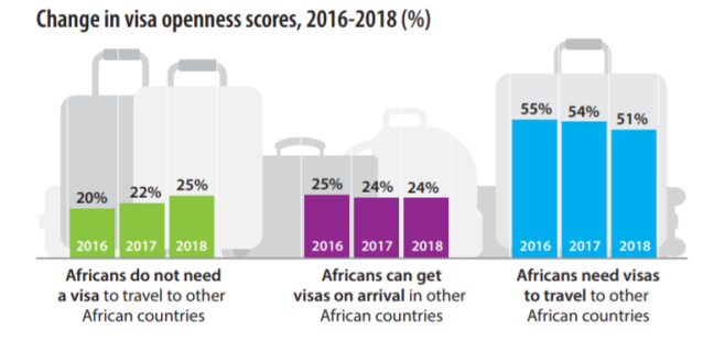 Africa_Visa_Openness_Report_2018 pdf
