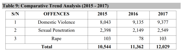 SIERRA LEONE POLICE ANNUAL CRIME STATISTICS REPORT 2018 Final Edittion 2018 pdf