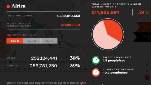 poverty data